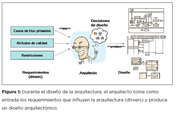 El rol del arquitecto de software sg buzz for Software de diseno arquitectonico