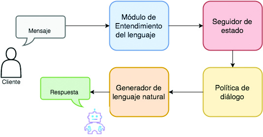 Componentes chatbot